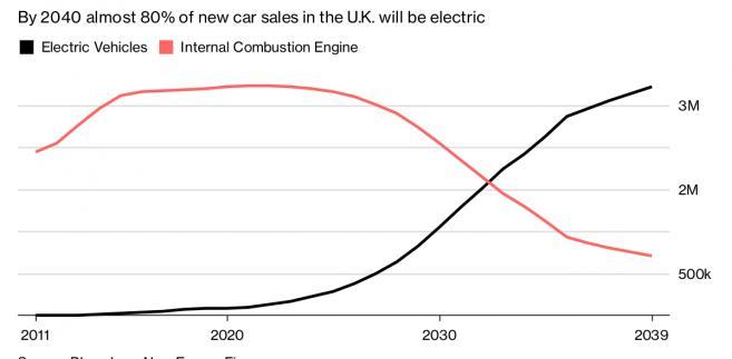 Prognoza sprzedaży aut elektrycznych i spalinowych w Wielkiej Brytanii