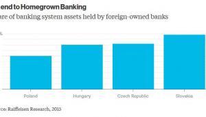 Część systemu bankowego, która należy do zagranicznych inwestorów w poszczególnych krajach regionu