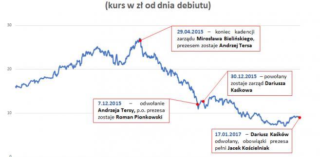 Na ile wymiana władz w Enerdze wpływa na cenę jej akcji?