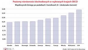Poziom nierówności dochodowej - OECD