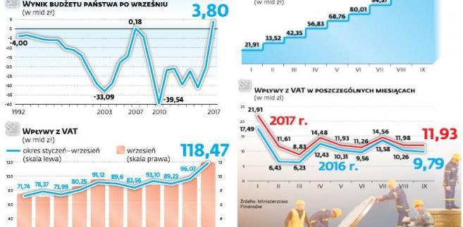 Budżet w ostatnich latach (wybrane wielkości)