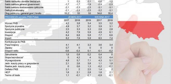 Prognozy dla Polski
