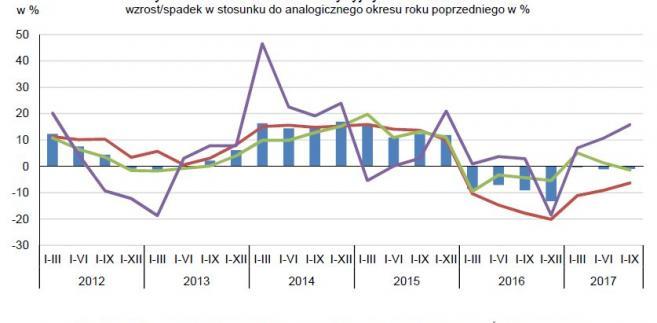Dynamika nakładów inwestycyjnych na środki trwałe, źródło: GUS