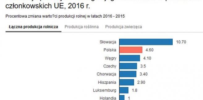 Produkcja rolna w UE w 2016 r.