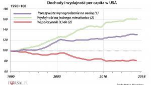 Dochody i wydajność per capita USA