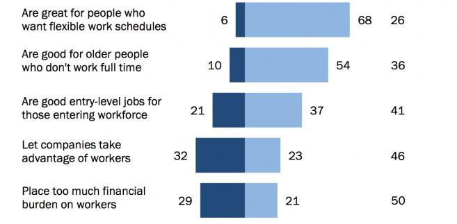 """Amerykanie pracujący w gospodarce """"gigów"""""""