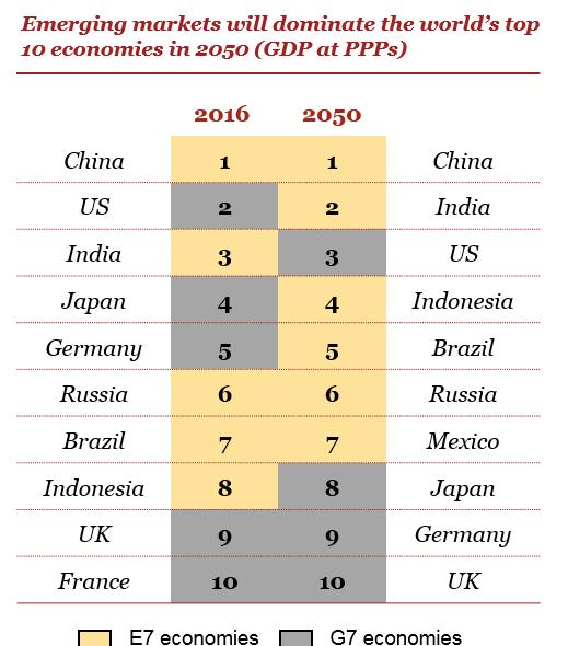 PKB (w PPP) w 2016 i 2050 roku