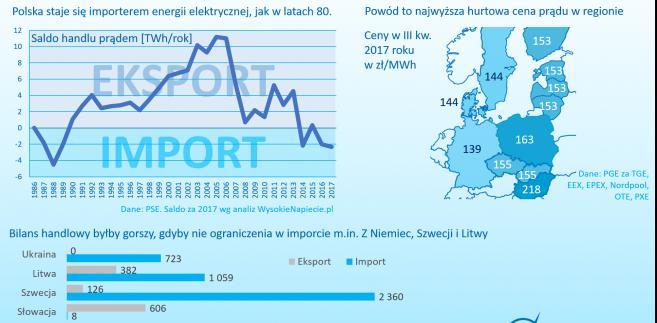 Import prądu do Polski