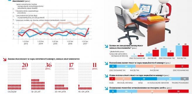 Monitoring rynku pracy