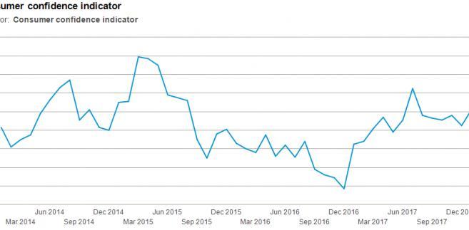 wykres Statistics Denmark o optymizmie w wydawaniu