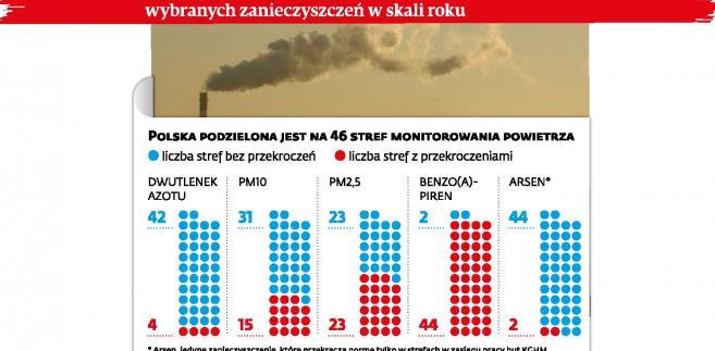 Przekroczenia norm jakości powietrza