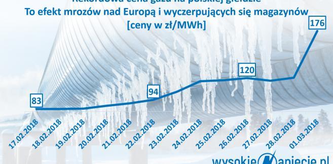 Cena gazu w Polsce, źródło: Wysokie Napięcie