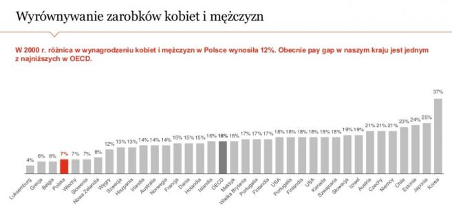 Women in Work Index - zarobki kobiet