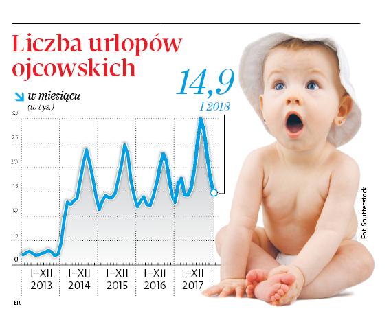 Liczba urlopów ojcowskich
