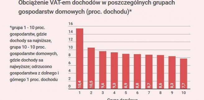 Obciążenie VAT-em dochodów w poszczególnych grupach gospodarstw domowych
