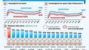 Ceny mieszkań - rynek wtórny