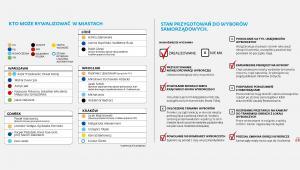 Wybory samorządowe - stan przygotowań