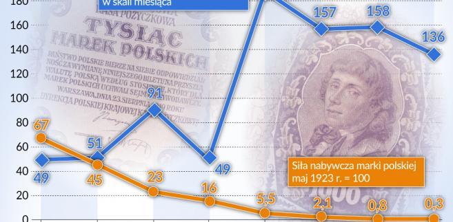 Grabski - HIPERINFLACJA - 1923 r. (graf. Obserwator Finansowy)