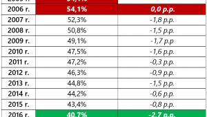 Zmiany wskaźnika przeludnienia mieszkań dotyczącego Polski (2005-16)