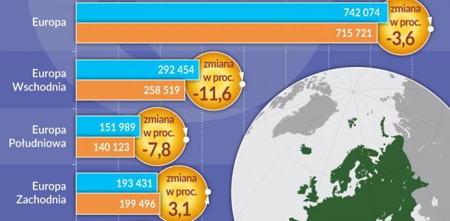 Ludność Europa zmiana liczby (graf. Obserwator Finansowy)
