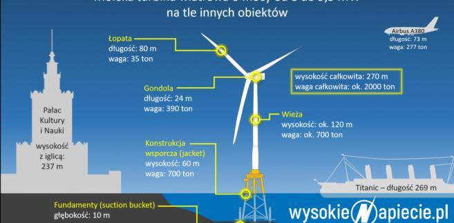 OZE farmy wiatrowe_offshore