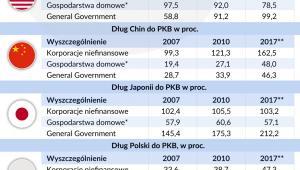 Dług publiczny do PKB - USA-Chiny-Japonia-Polska (graf. Obserwator Finansowy)