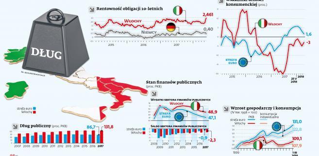 Włochy - niski wzrost, wysokie ryzyko