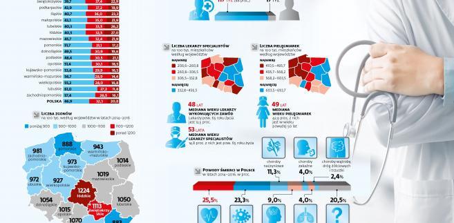 Lekarze a długość życia w Polsce