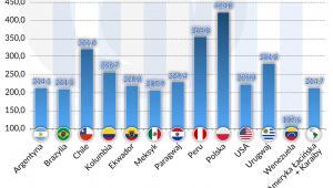 Ameryka Południowa_Przyrost PKB per-cpita (graf. Obserwator Finansowy)