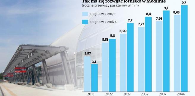 Plany rozwoju lotniska w Modlinie (c) (p)
