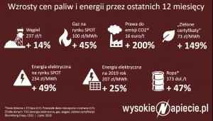 Wzrosty cen paliw i energii