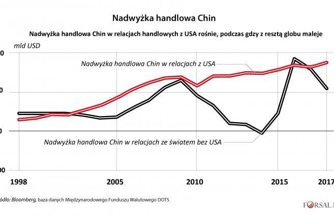1. Nadwyżka handlowa Chin