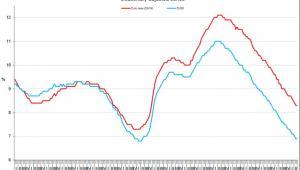 Bezrobocie w UE, Eurostat