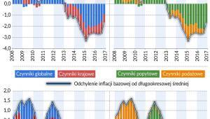 Inflacja bazowa i CPI (graf. Obserwator Finansowy)