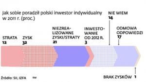 Jak sobie poradził polski inwestor indywidualny w 2011 r. (proc.)