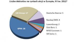Liczba debiutów na rynku akcji w Europie