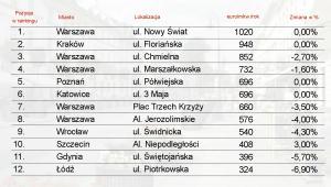 Najdroższe ulice handlowe w Polsce w 2012 r.