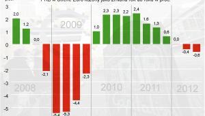 PKB w strefie euro w 3 kwartale 2012 r.