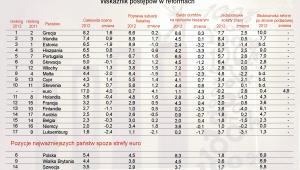 Ranking państw strefy euro pod względem postępów w reformach