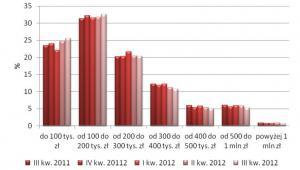 Struktura nowo udzielonych kredytów według wysokości kredytu