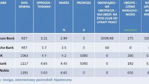 INVIGO TOP 10 – ranking kredytów hipotecznych w euro – listopad  2012 r.