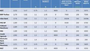 Invigo Top 10 – Ranking kredytów hipotecznych w PLN – listopad 2012 r.