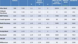 """INVIGO TOP 10 – Ranking kredytów hipotecznych z dopłatą """"rodzina na swoim"""" –  listopad 2012 r"""