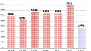 Liczba skarg klientów, które wpływają do UKE