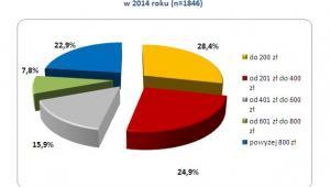 Szacowana przez pracowników miesięczna wartość pakietu benefitów  w 2014 roku (n=1846)