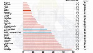 Koszty pracy w krajach Europy w EUR/godzinę