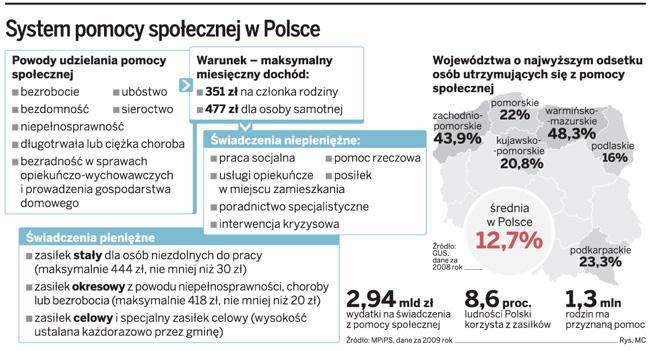 System pomocy społecznej w Polsce