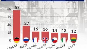 W tych krajach działają polskie firmy