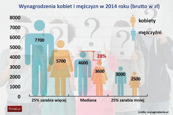 Wynagrodzenia kobiet i mężczyzn w 2014 roku (brutto w zł)