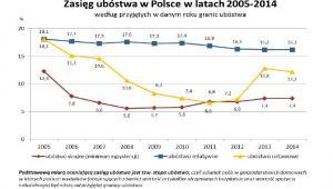 Zasięg ubóstwa w Polsce, źródło: GUS